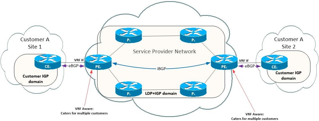 MPLS VPN Topic Notes - The Bit-Bucket